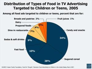 10C-Distribution-of-Types-of-Food-in-TV-Advertising-Targeted-to-Children-or-Teens-2007