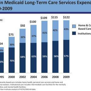 The Current Trend in Long-Term Care Expenses