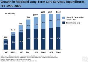 KFF-Medicaid-LTC-spending