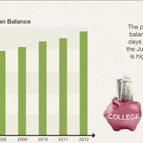 The Current and Critical State of Student Loans