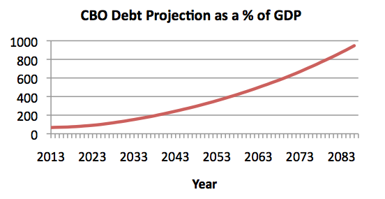 U.S. Debt Projections