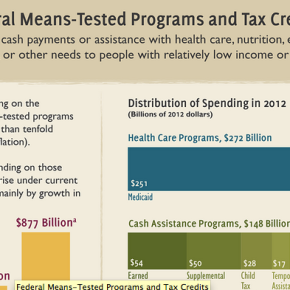 What's Driving Growth in Spending on Means-Tested Programs