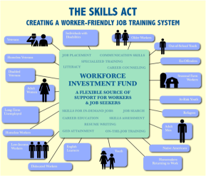 It Takes SKILLS to Reform our Nation's Outdated Workforce Development System