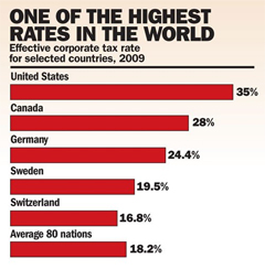 rahn-corp-tax-rates