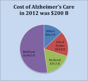 Alzheimerscostofcare1