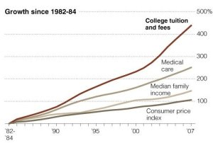 since-1982-the-cost-of-medical-care-in-the-united-states-has-gone-up-over-200-but-that-is-nothing-compared-to-the-cost-of-college-tuition-which-has-gone-up-by-more-than-400