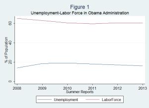 Unemployment-vs-Labor