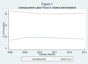 Unemployment-vs-Labor