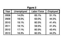 Worksheet in Female Unemployment-page-0