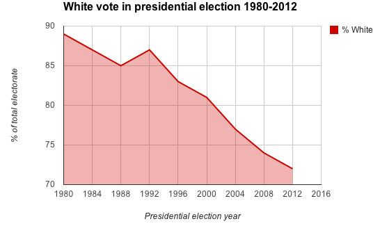 White Vote in Presidential Elections