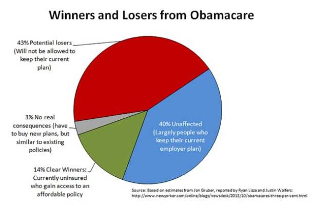 Winners and Losers from Obamacare