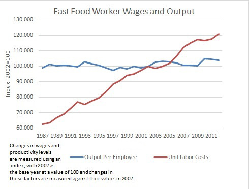 Fast Food Worker Wages and Output