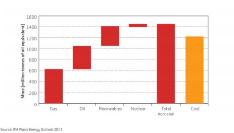 coalenergy
