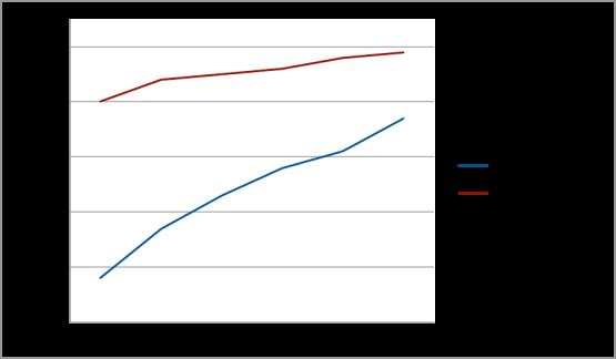 Charter Graph