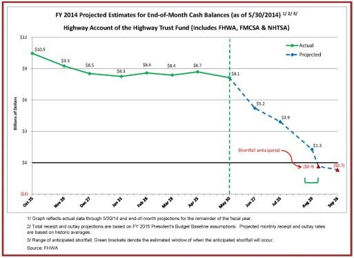HTF-Cash-Flow-Summary-through-05-30-14-End-of-Month-Cash-Balances-Graph