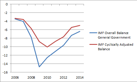 IMF US Deficits
