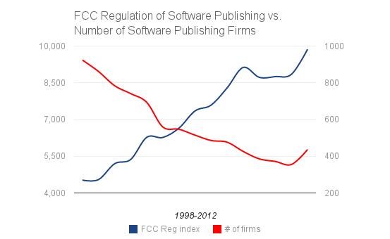 FCC Regulation of Software Publishing