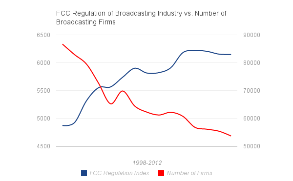 FCC Regulation of Broadcasting