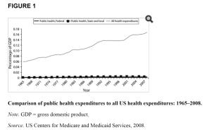 PH expenditures