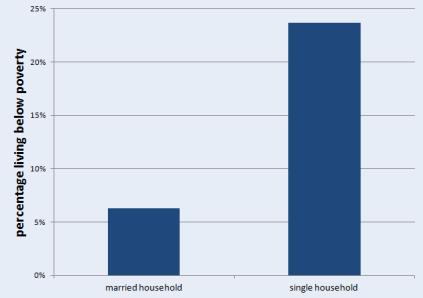 blog 4 graph