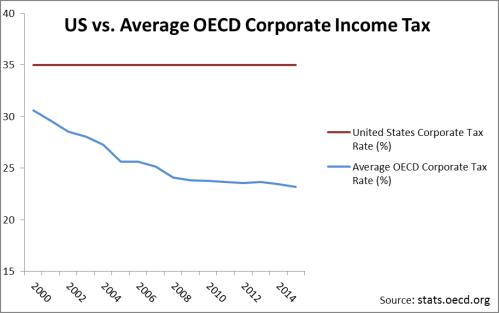 US vs OECD