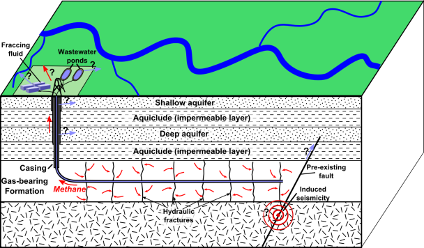 A diagram of horizontal well fracking.