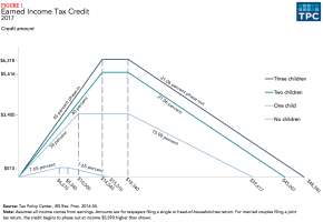 Understanding the Earned Income TaxCredit