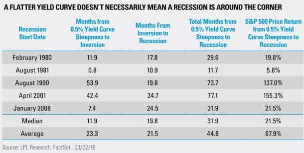 inversion to recessions